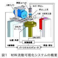 材料流動可視化システムの概要